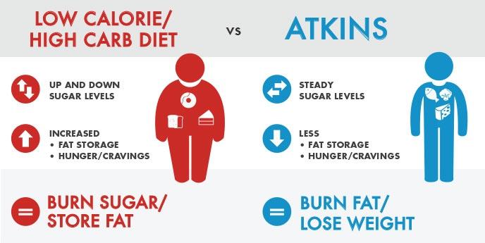 Atkins koolhydraatarm dieet